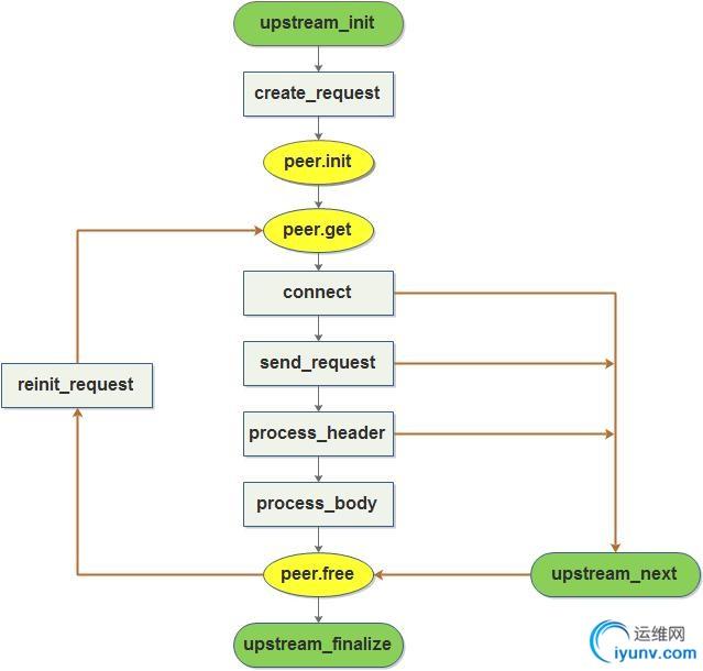 系统架构之负载均衡F5\nginx\LVS\DNS轮询